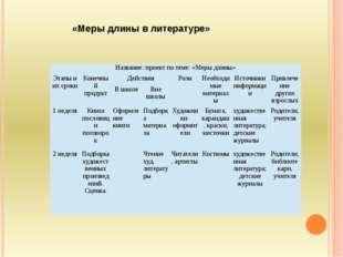 «Меры длины в литературе» Название: проект по теме: «Меры длины» Этапы и их с