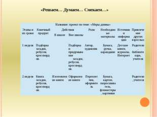 «Решаем… Думаем… Смекаем…» Название: проект по теме: «Меры длины» Этапы и их