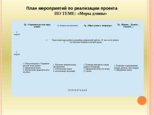 План мероприятий по реализации проекта ПО ТЕМЕ: «Меры длины» Гр. «Старинные р