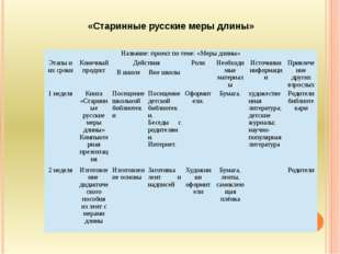 «Старинные русские меры длины» Название: проект по теме: «Меры длины» Этапы