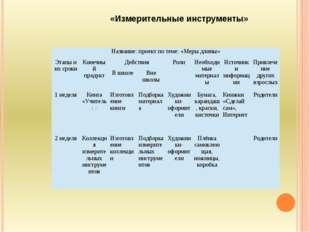 «Измерительные инструменты» Название: проект по теме: «Меры длины» Этапы и и