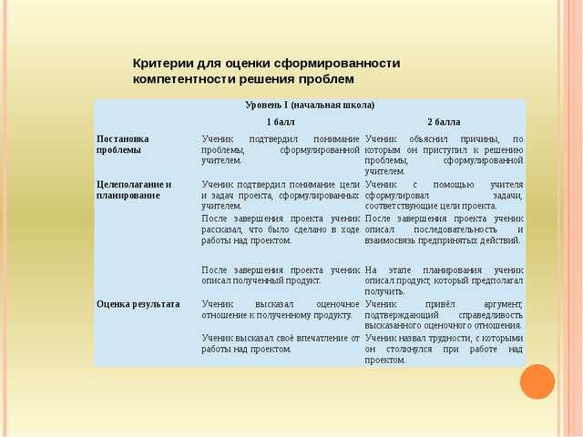 Критерии для оценки сформированности компетентности решения проблем   Уров...