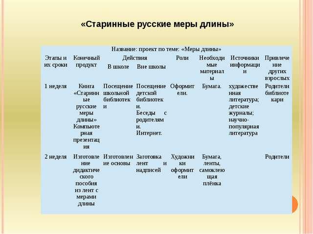 «Старинные русские меры длины» Название: проект по теме: «Меры длины» Этапы...