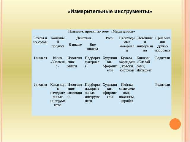 «Измерительные инструменты» Название: проект по теме: «Меры длины» Этапы и и...