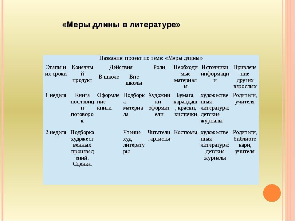 «Меры длины в литературе» Название: проект по теме: «Меры длины» Этапы и их с...