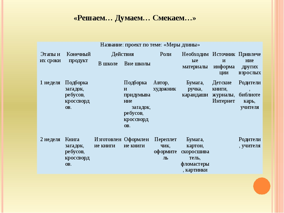 «Решаем… Думаем… Смекаем…» Название: проект по теме: «Меры длины» Этапы и их...