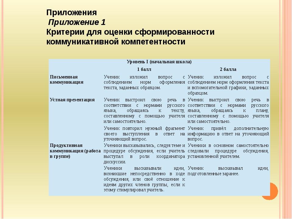 Приложения Приложение 1 Критерии для оценки сформированности коммуникативной...