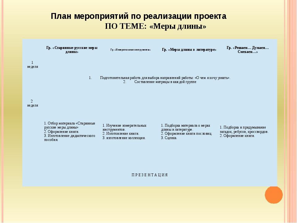 План мероприятий по реализации проекта ПО ТЕМЕ: «Меры длины» Гр. «Старинные р...