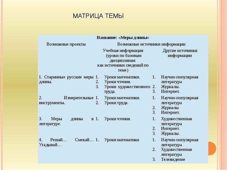 МАТРИЦА ТЕМЫ Название: «Меры длины» Возможные проекты Возможные источники инф...