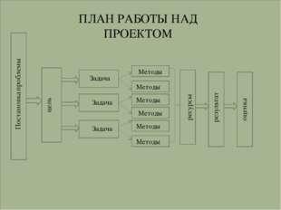 Задача Задача Задача Методы Методы Методы Методы Методы Методы ПЛАН РАБОТЫ НА