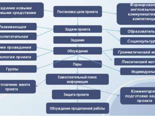 Задание Пары Группы Индивидуально Защита проекта Обсуждение проделанной рабо