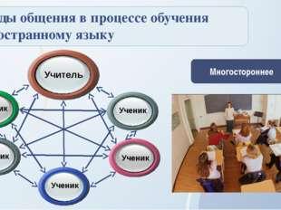 Виды общения в процессе обучения иностранному языку Многостороннее Ученик Уч