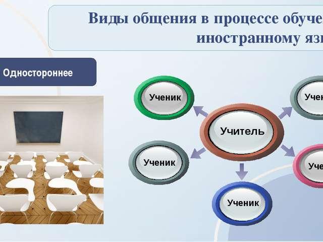 Виды общения в процессе обучения иностранному языку Одностороннее Ученик Уче...