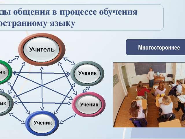 Виды общения в процессе обучения иностранному языку Многостороннее Ученик Уч...