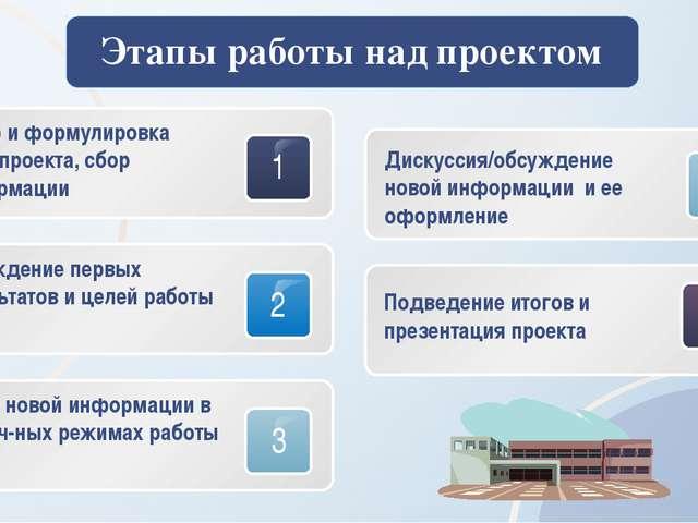 Этапы работы над проектом Отбор и формулировка темы проекта, сбор информации...