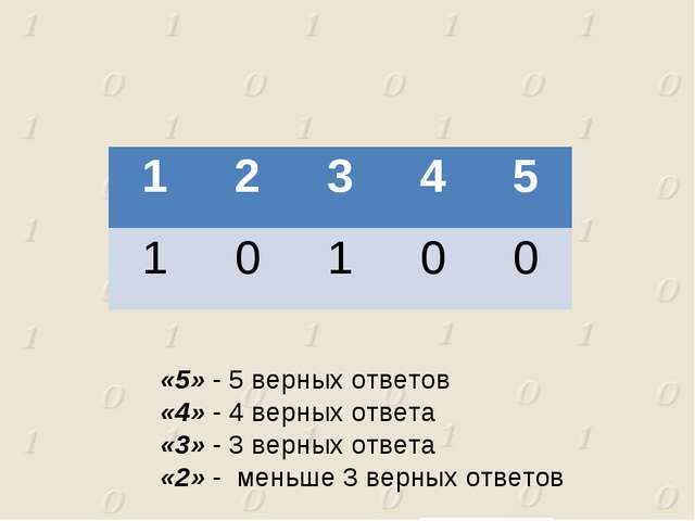 «5» - 5 верных ответов «4» - 4 верных ответа «3» - 3 верных ответа «2» - мень...