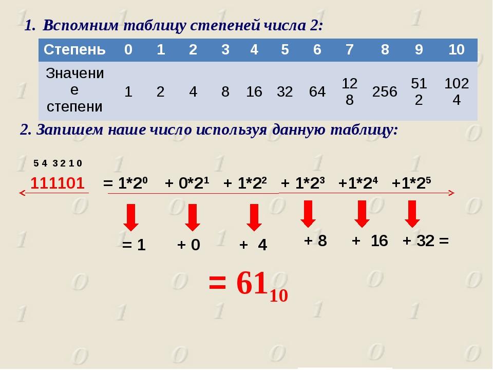 111101 5 4 3 2 1 0 = 1*20 + 0*21 + 1*22 + 1*23 +1*24 +1*25 = 1 + 0 + 4 + 8 +...