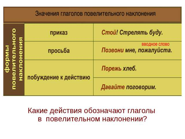 Какие действия обозначают глаголы в повелительном наклонении?