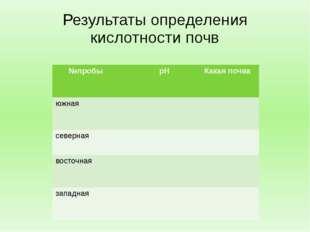 Результаты определения кислотности почв №пробы рН Какая почва южная северная