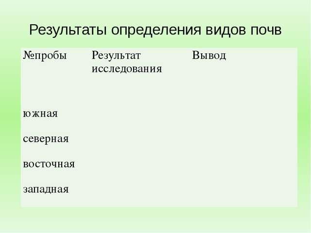 Результаты определения видов почв №пробы Результат исследования Вывод южная с...
