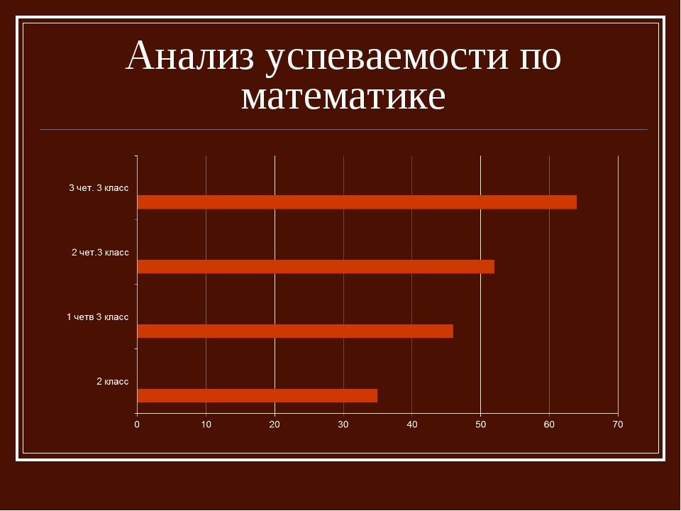 Анализ успеваемости по математике