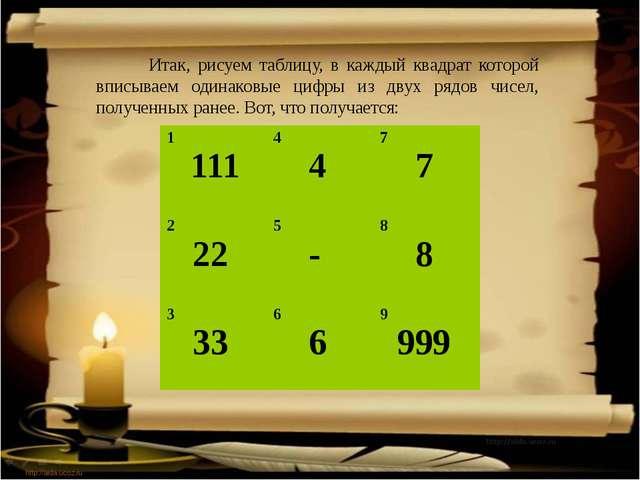 http://aida.ucoz.ru Итак, рисуем таблицу, в каждый квадрат которой вписываем...