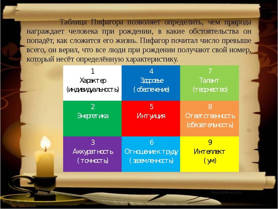 http://aida.ucoz.ru Таблица Пифагора позволяет определить, чем природа награ...
