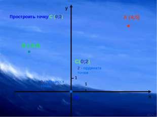 о 1 1 х у А (4;5) Простроить точку С (0;2) В (-3;3) С(0;2) 2 - ордината точк