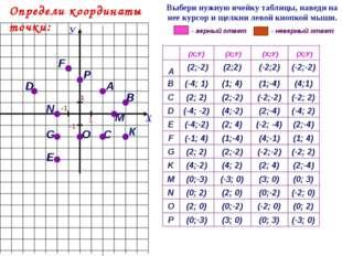 А G С F 1 D Е В К (-3; 0) (0; 3) (3; 0) (0;-3) P (0; 2) (-2; 0) (0;-2) (2; 0