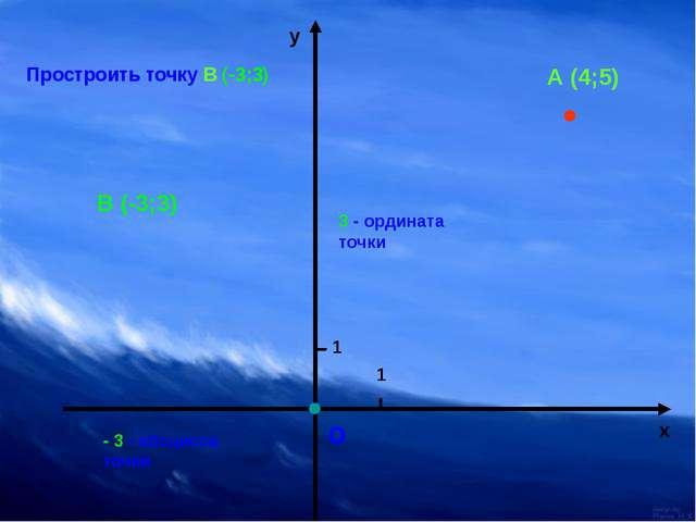 о 1 1 х у А (4;5) Простроить точку В (-3;3) В (-3;3) - 3 - абсцисса точки 3...