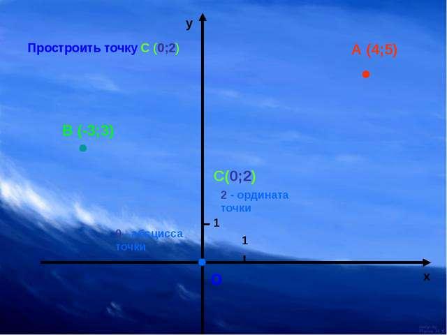 о 1 1 х у А (4;5) Простроить точку С (0;2) В (-3;3) С(0;2) 2 - ордината точк...