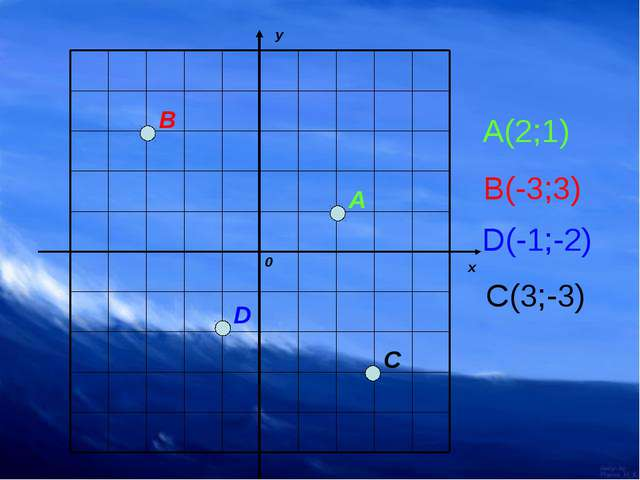 А(2;1) В(-3;3) D(-1;-2) С(3;-3) 0 A B D C
