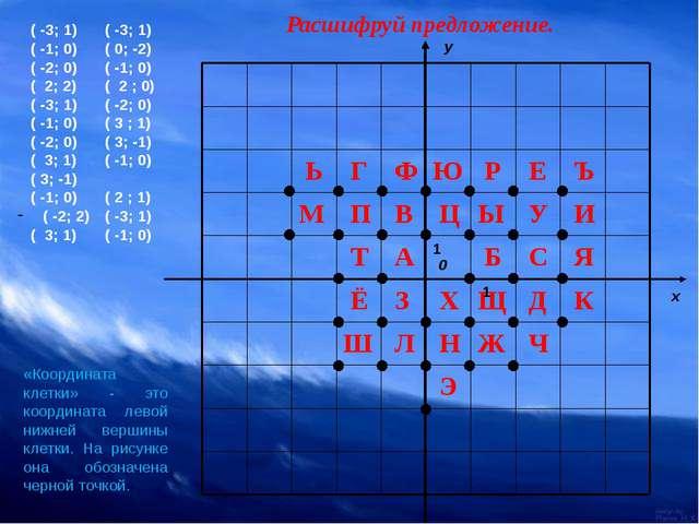 Расшифруй предложение. 1 1 ( -3; 1) ( -1; 0) ( -2; 0) ( 2; 2) ( -3; 1) ( -1;...