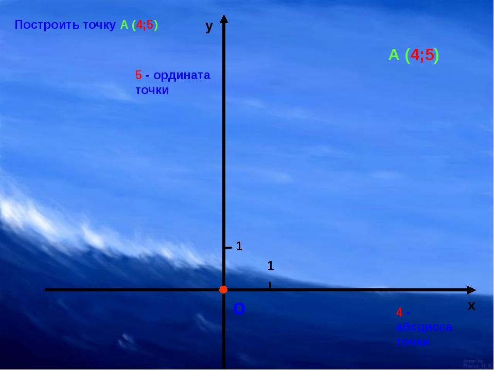 о 1 1 х у Построить точку А (4;5) А (4;5) 4 - абсцисса точки 5 - ордината то...