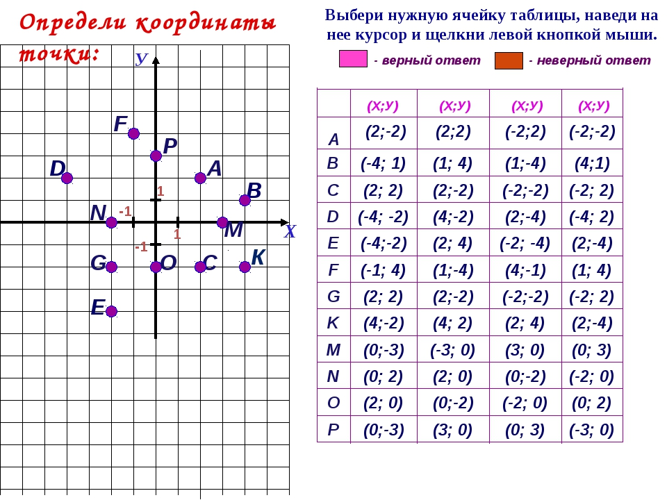 А G С F 1 D Е В К (-3; 0) (0; 3) (3; 0) (0;-3) P (0; 2) (-2; 0) (0;-2) (2; 0...