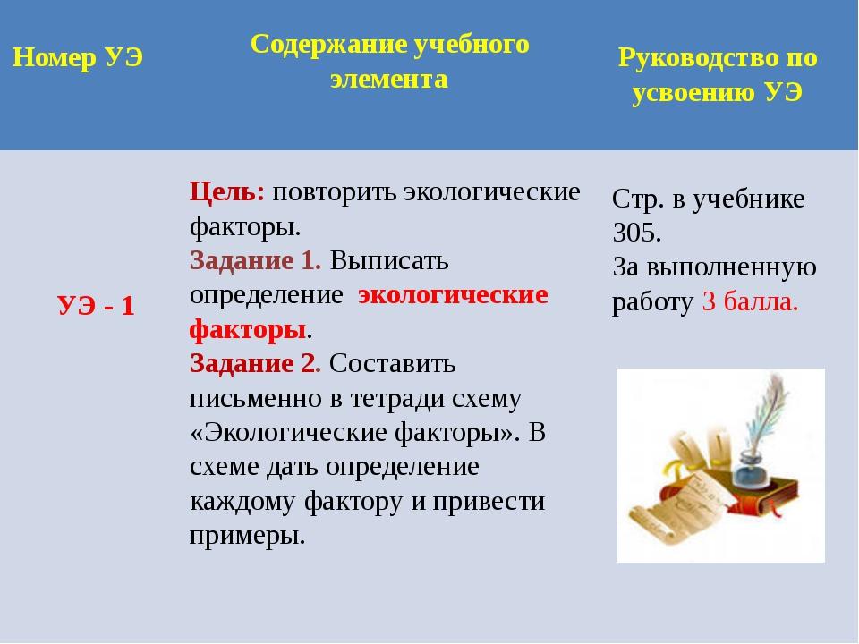 Номер УЭ Содержание учебного элемента Руководство по усвоению УЭ УЭ - 1 Цель:...