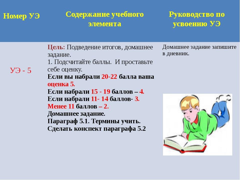 Номер УЭ Содержание учебного элемента Руководство по усвоению УЭ УЭ - 5 Цель:...