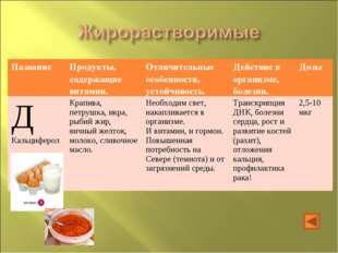 Название Продукты, содержащие витамин.Отличительные особенности, устойчивос