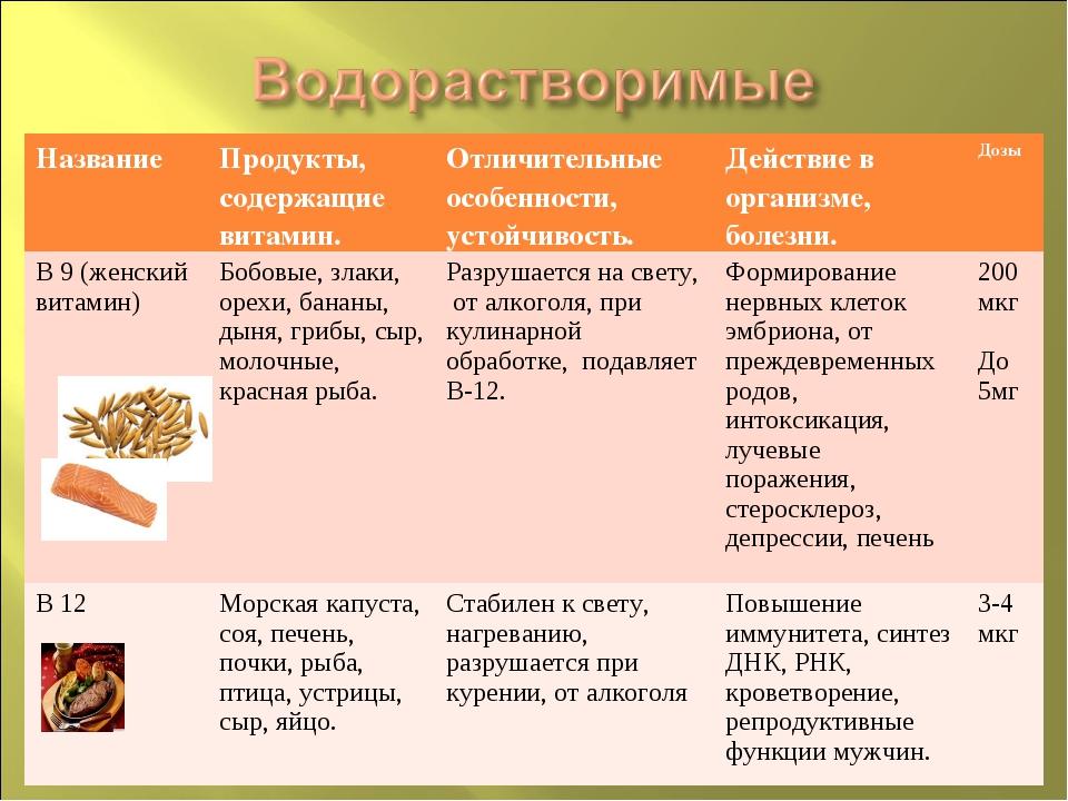 Название Продукты, содержащие витамин.Отличительные особенности, устойчивос...