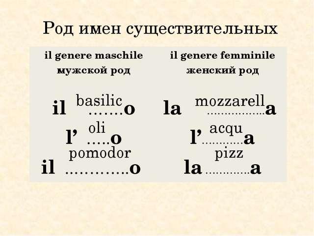 Род имен существительных basilic oli pomodor mozzarell acqu pizz ilgeneremas...