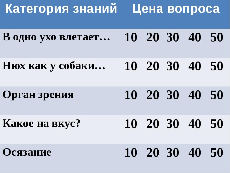 Категория знаний Цена вопроса В одно ухо влетает… 10 20 30 40 50 Нюхкак у соб...