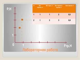 Лабораторная работа 0 Fтр,Н P,Н 1 1 № Вес каретки, Н Вес груза,Н Вес каретки