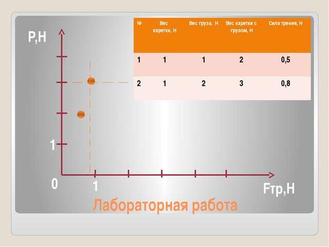 Лабораторная работа 0 Fтр,Н P,Н 1 1 № Вес каретки, Н Вес груза,Н Вес каретки...