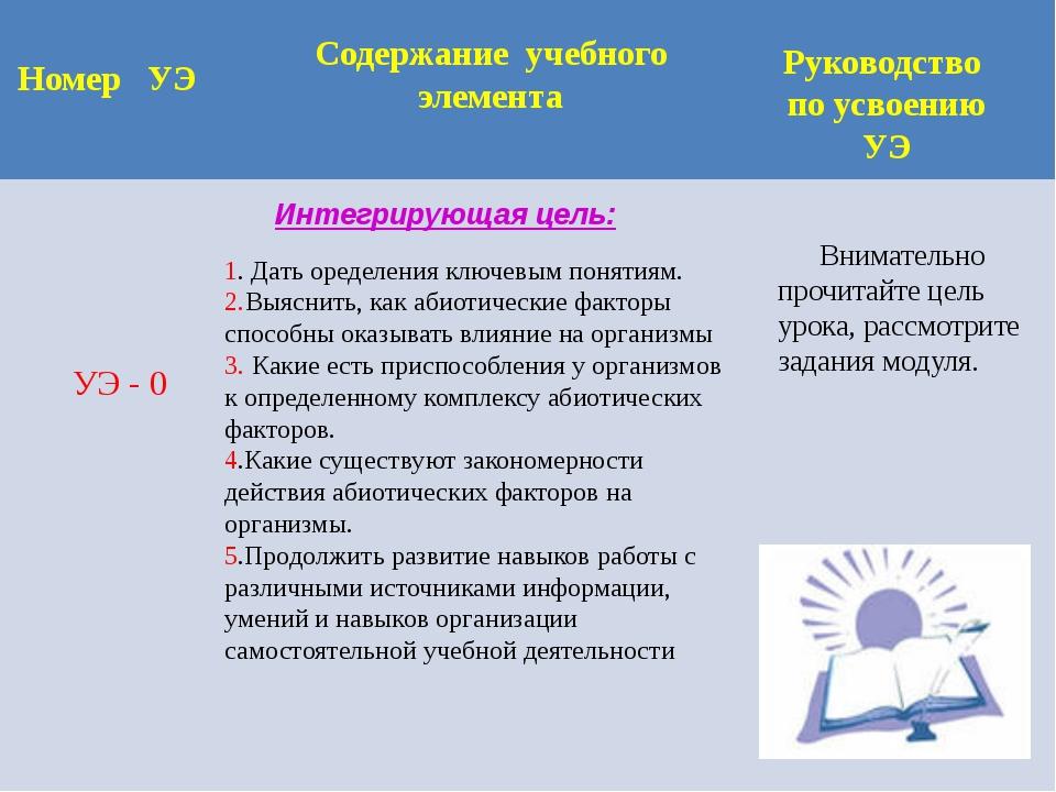 Номер УЭ Содержание учебного элемента Руководство по усвоению УЭ Интегрирующа...