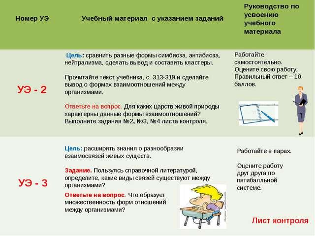 Номер УЭ Учебный материал с указанием заданий Руководство по усвоению учебно...