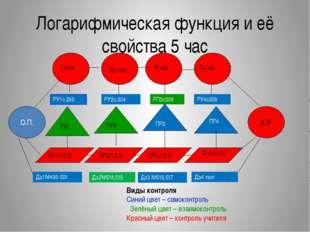 Логарифмическая функция и её свойства 5 час РУ1с.290 РУ2с.304 РП3с306 РУ4с308
