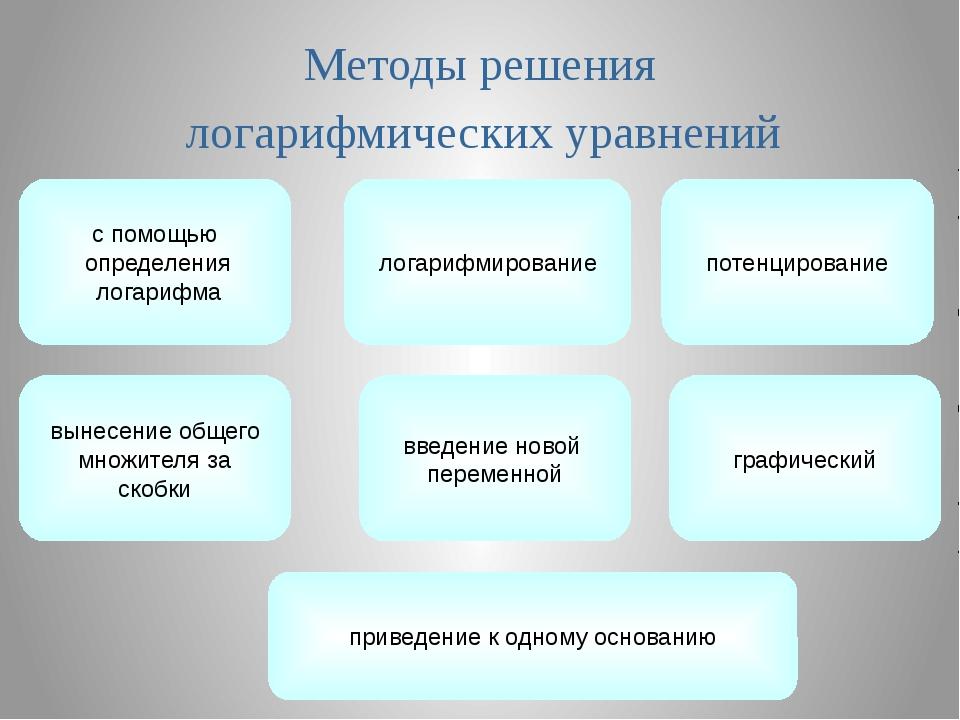 Методы решения логарифмических уравнений логарифмирование введение новой пере...