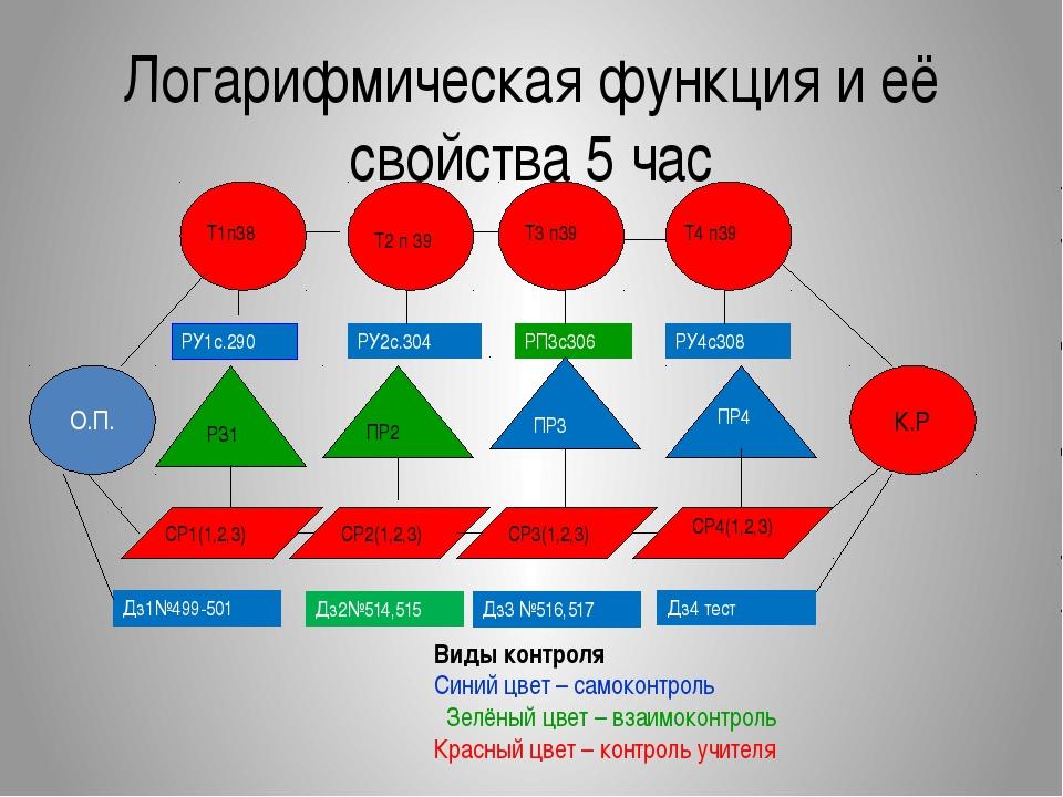 Логарифмическая функция и её свойства 5 час РУ1с.290 РУ2с.304 РП3с306 РУ4с308...