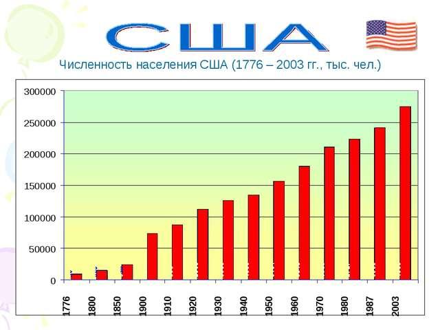 Численность населения США (1776 – 2003 гг., тыс. чел.)