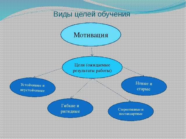 Виды целей обучения Цели (ожидаемые результаты работы) Новые и старые Стереот...